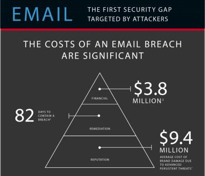 fireeye infographic spear-phishing attack