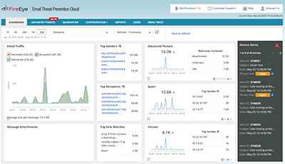 Email Threat Prevention Cloud Dashboard